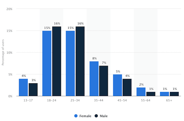 Instagram demographics users by age