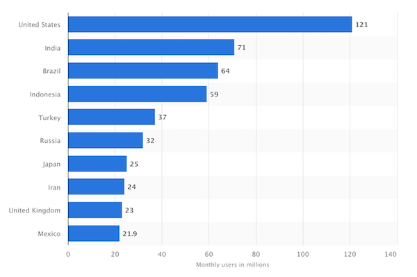 Instagram demographics users by country