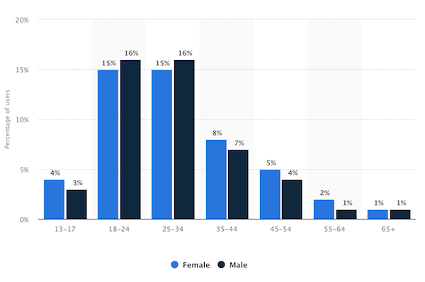 Instagram demographics users by gender