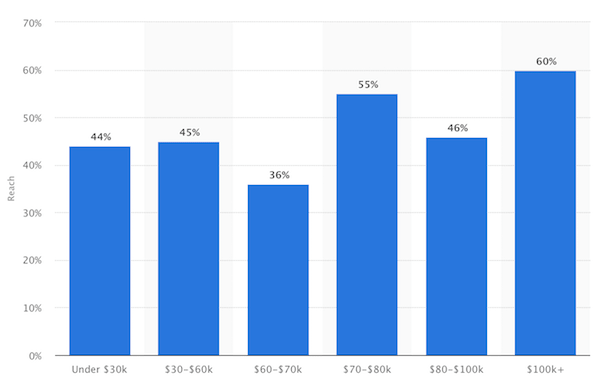 Instagram demographics users by income